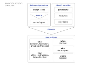 structure of a co-design session